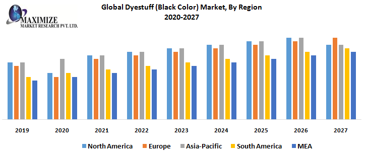 Global Dyestuff (Black Color) Market: Global Industry Analysis and Forecast (2020-2027)