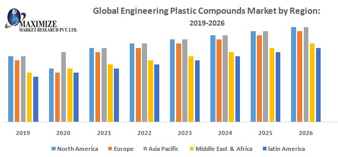 Global-Engineering-Plastic-Compounds-Market