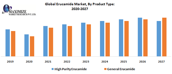 Global Erucamide Market – Industry Analysis and Forecast (2020-2027)