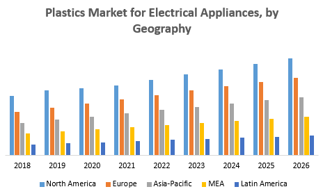 Plastics-Market-for-Electrical-Appliances