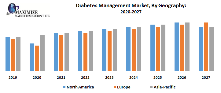 Global Diabetes Management Market – Industry Analysis and Forecast (2019-2027)