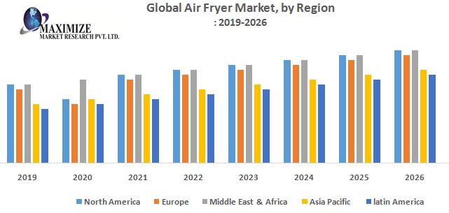 Global Air Fryer Market – Industry Analysis and Forecast (2019-2026)