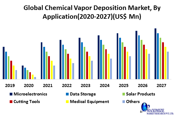 Global Chemical Vapor Deposition Market- Global Industry Analysis and Forecast (2020-2027)