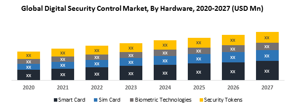 Global Digital Security Control Market- Industry Analysis and Forecast (2019-2027) 1
