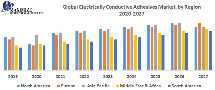 Global Electrically Conductive Adhesives Market – Industry Analysis and Forecast (2018-2026) 1