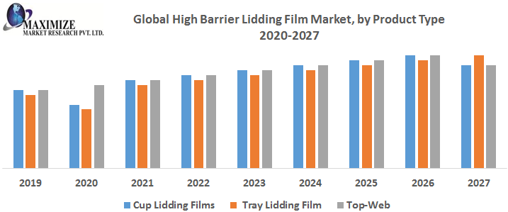 Global High Barrier Lidding Film Market – Industry Analysis and Forecast (2019-2026)