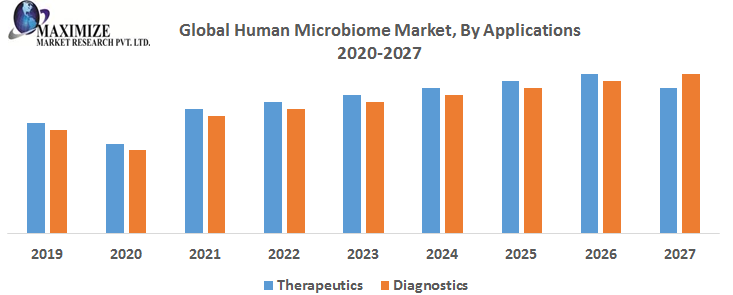 Global Human Microbiome Market: Industry Analysis and Forecast (2019-2027)
