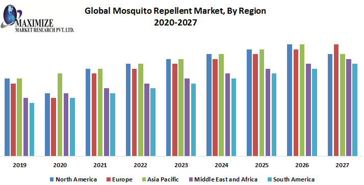 Global Mosquito Repellent Market: Industry Analysis and Forecast (2019-2026)