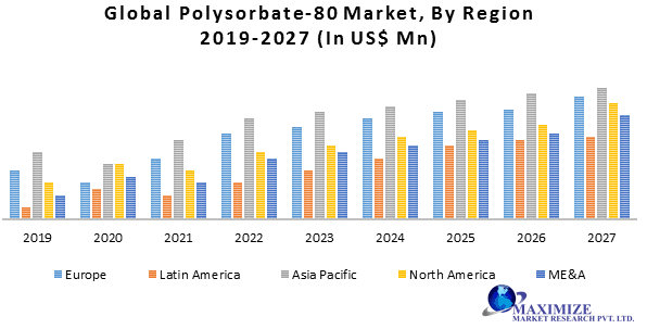 Global Polysorbate-80 Market- Industry Analysis and Forecast (2019-2027) 1