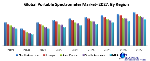 Global Portable Spectrometer Market – Industry Analysis and Forecast (2019-2027) 1