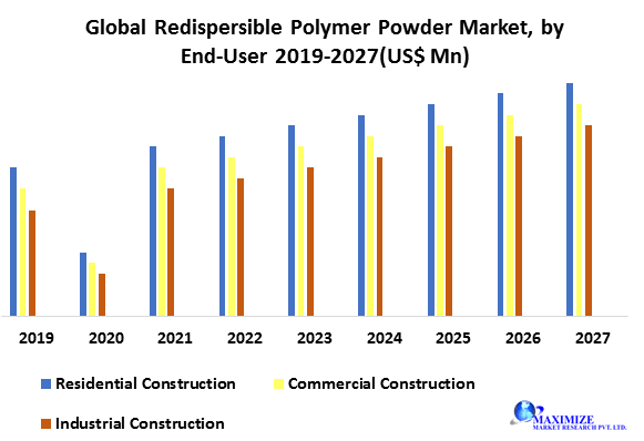 Global Redispersible Polymer Powder Market-Industry Analysis and Forecast (2020-2027)