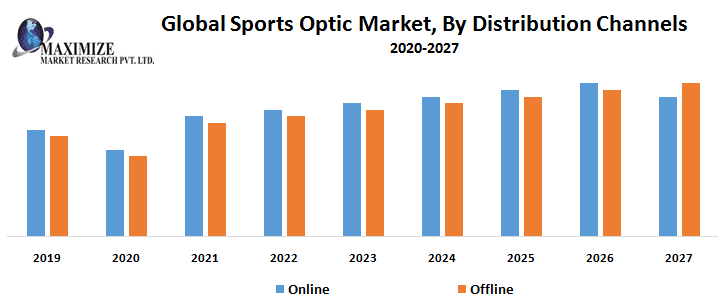 Global Sports Optic Market – Industry Analysis and Forecast (2019-2027) 1