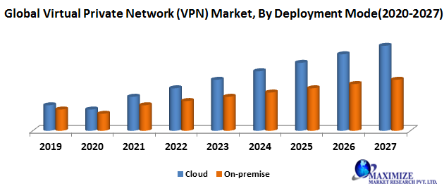 Global Virtual Private Network (VPN) Market- Industry Analysis and Forecast (2020-2027)