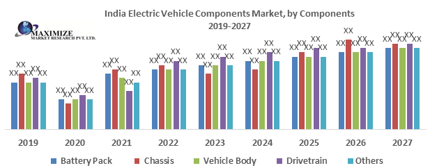 India Electric Vehicle Components Market- Industry Analysis and forecast 2027 1