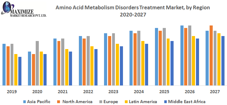 Amino Acid Metabolism Disorders Treatment Market – Industry Analysis and forecast (2019 to 2027) 1