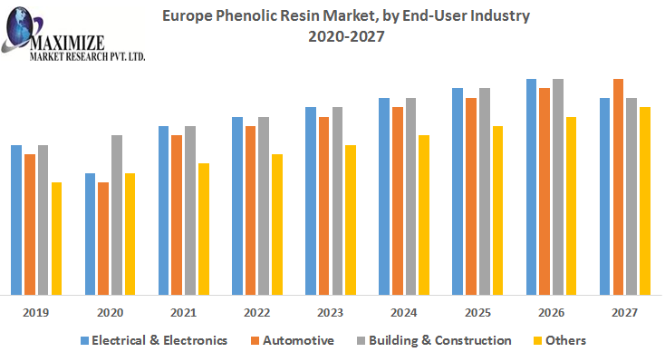 Europe-Phenolic-Resin-Market