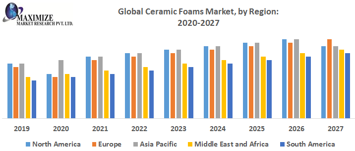 Global Ceramic Foams Market – Industry Analysis and Forecast (2019-2027) 1