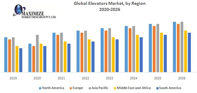 Global Elevators Market – Global Industry Analysis and Forecast (2019-2026) 1