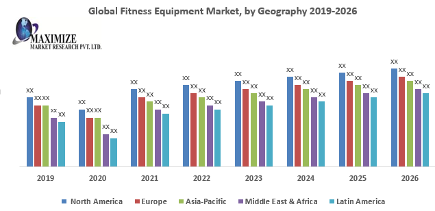 Global Fitness Equipment Market : Industry Analysis and Forecast (2019-2026) 1