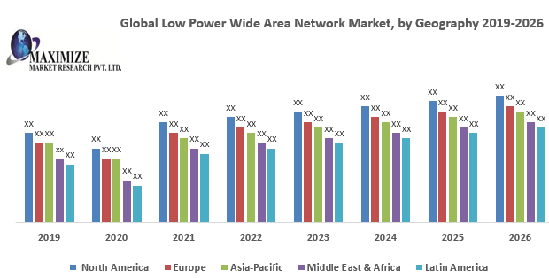Global Low Power Wide Area Network Market- Industry Analysis and Forecast (2019-2026) 1