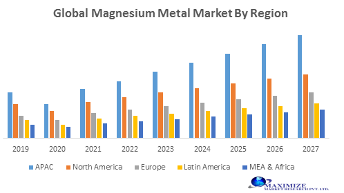 Global Magnesium Metal Market -Forecast and Analysis (2020-2027) 1