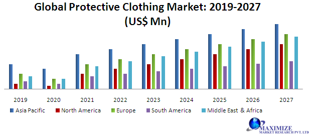 Global-Protective-Clothing-Market