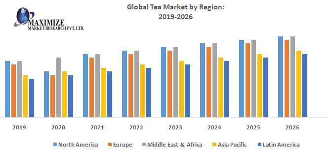 Global Tea Market – Industry Analysis and Forecast (2019-2026) 1