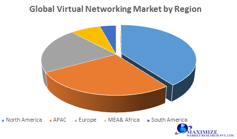 Global Virtual Networking Market- Forecast and Analysis (2020-2027) 1