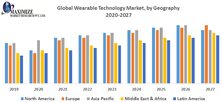 Global Wearable Technology Market – Industry Analysis and Forecast (2019-2027) 1