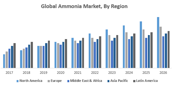 Global-Ammonia-Market-By-Region