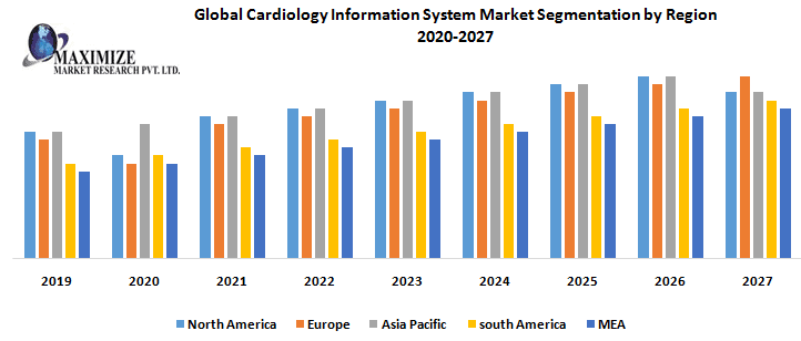 Global Cardiology Information System Market – Industry Analysis and forecast (2019-2027) 1