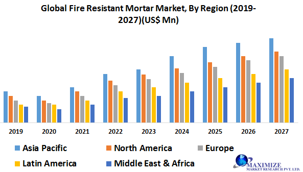 Global Fire Resistant Mortar Market- Industry Analysis and Forecast (2020-2027) 1