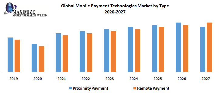 Global Mobile Payment Technologies Market – Industry Analysis and Forecast (2020-2027) 1