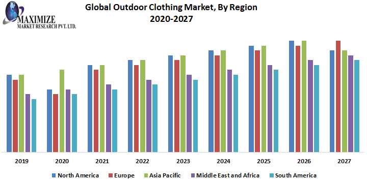 Global-Outdoor-Clothing-Market-By-Region