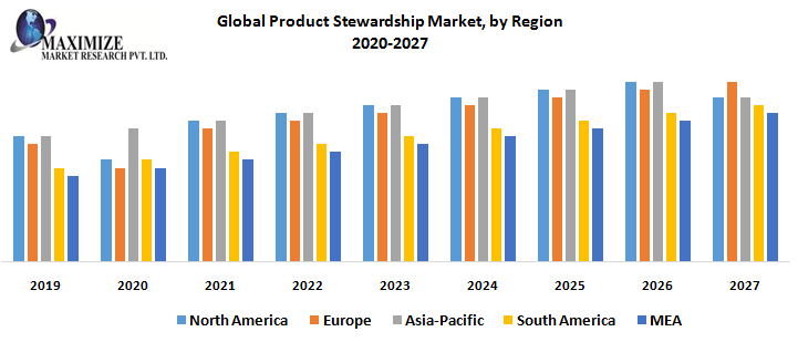 Global-Product-Stewardship-Market-by-Region.PNG5656