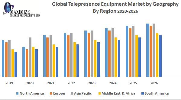 Global Telepresence Equipment Market – Industry Analysis and Forecast (2019-2026) 1